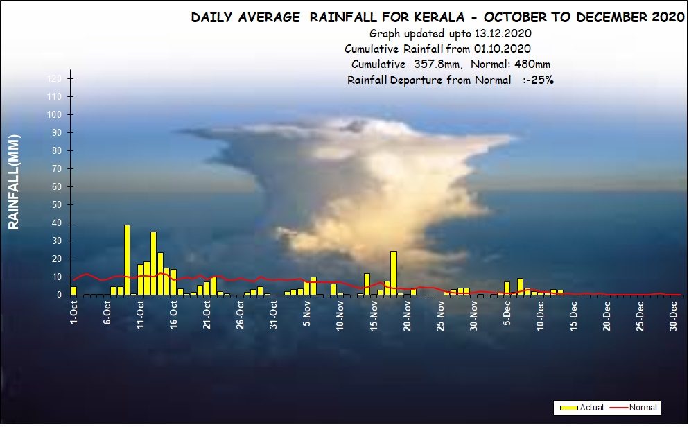 Indian Meteorological Department - Daily Weather Report